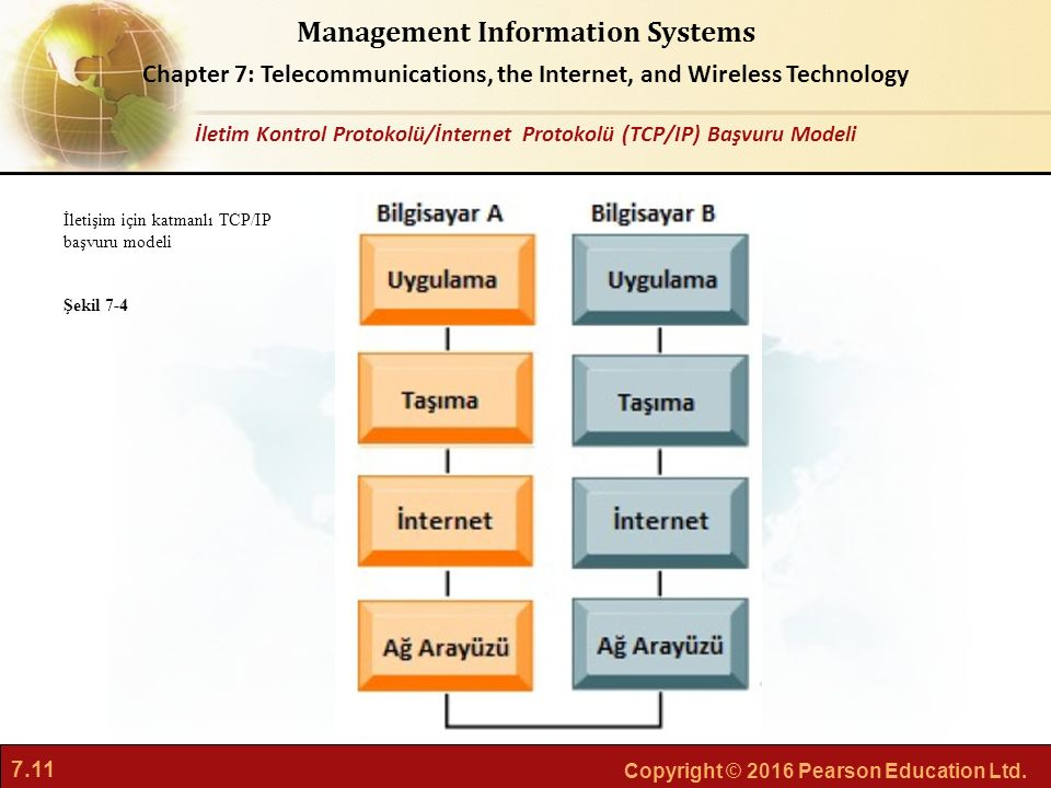 İletim Kontrol Protokolü/İnternet Protokolü (TCP/IP) Başvuru Modeli