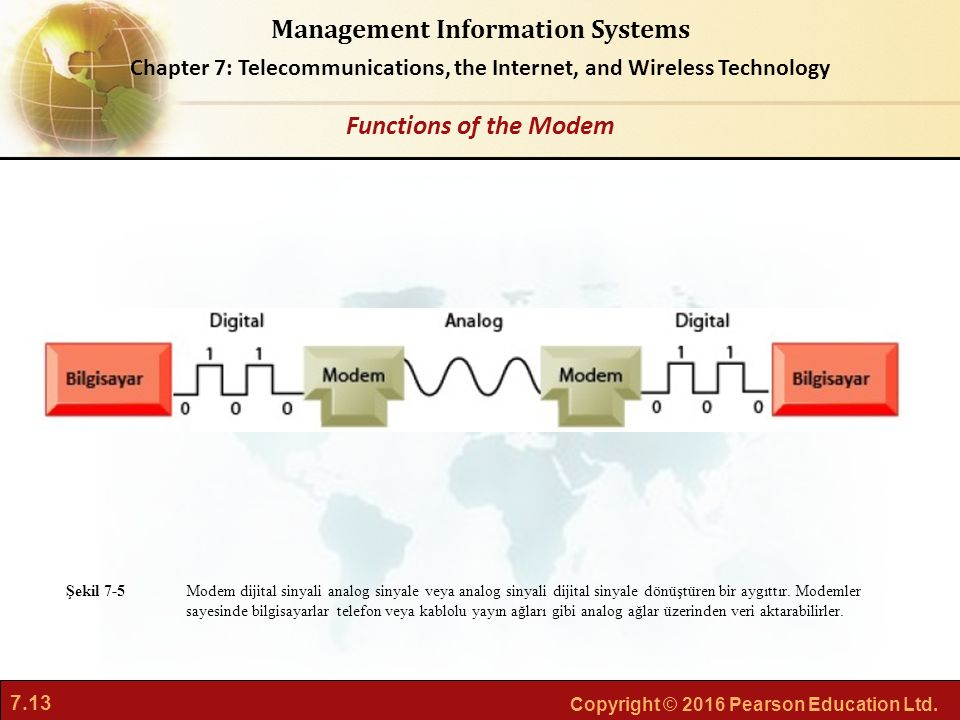 Functions of the Modem