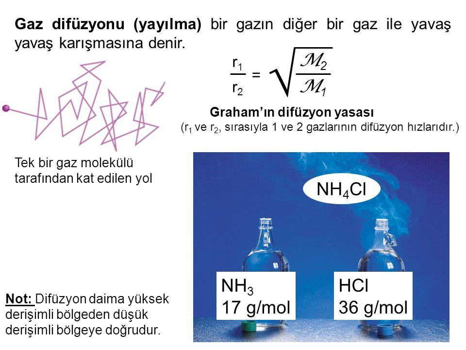  M2 M1 NH4Cl NH3 17 g/mol HCl 36 g/mol