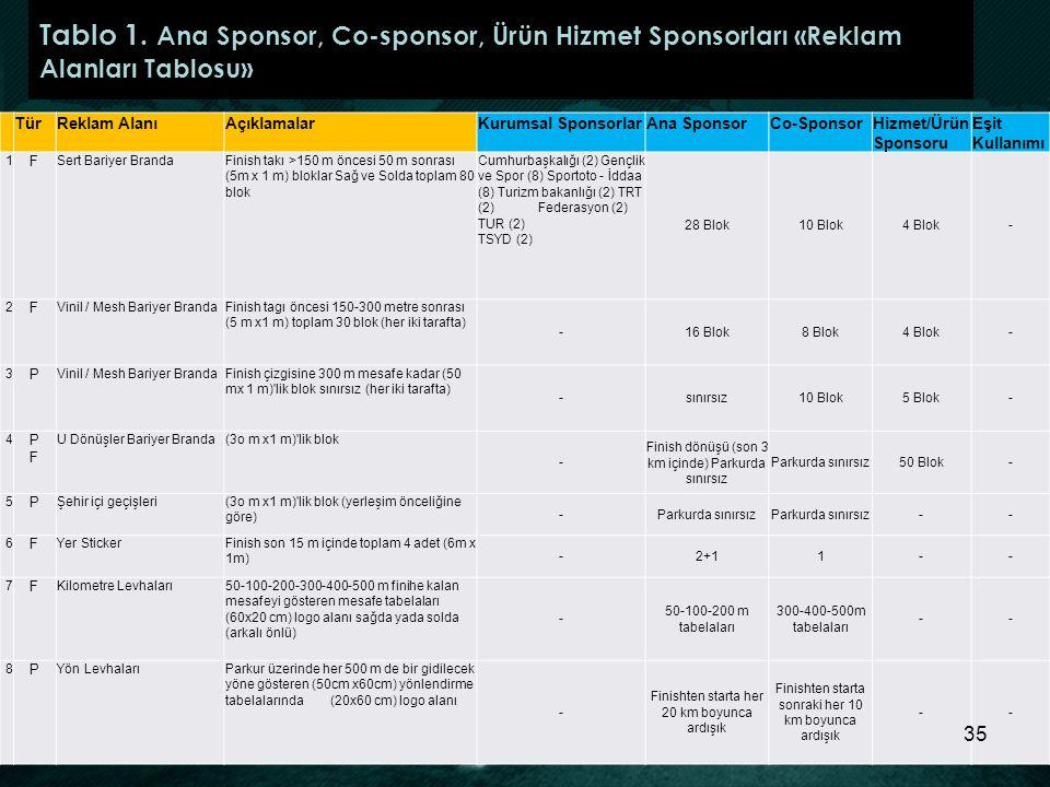 Tablo 1. Ana Sponsor, Co-sponsor, Ürün Hizmet Sponsorları «Reklam Alanları Tablosu»
