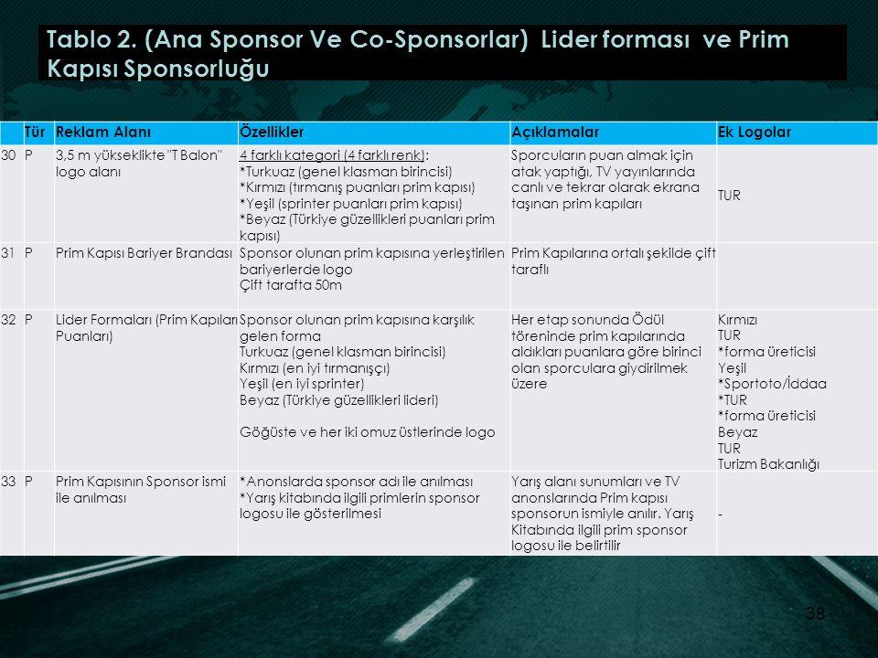 Tablo 2. (Ana Sponsor Ve Co-Sponsorlar) Lider forması ve Prim Kapısı Sponsorluğu