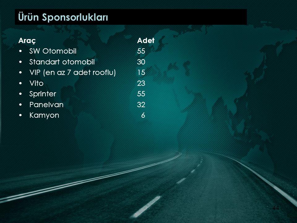Ürün Sponsorlukları Araç Adet SW Otomobil 55 Standart otomobil 30