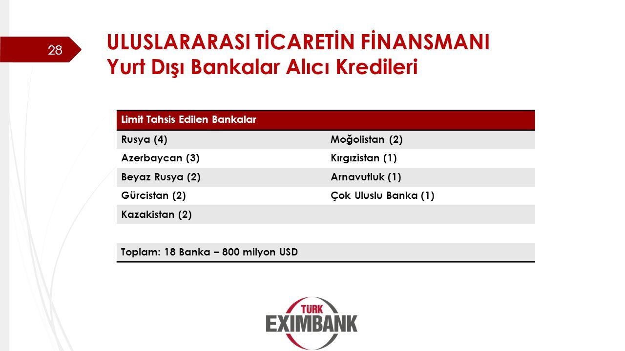 ULUSLARARASI TİCARETİN FİNANSMANI Yurt Dışı Bankalar Alıcı Kredileri
