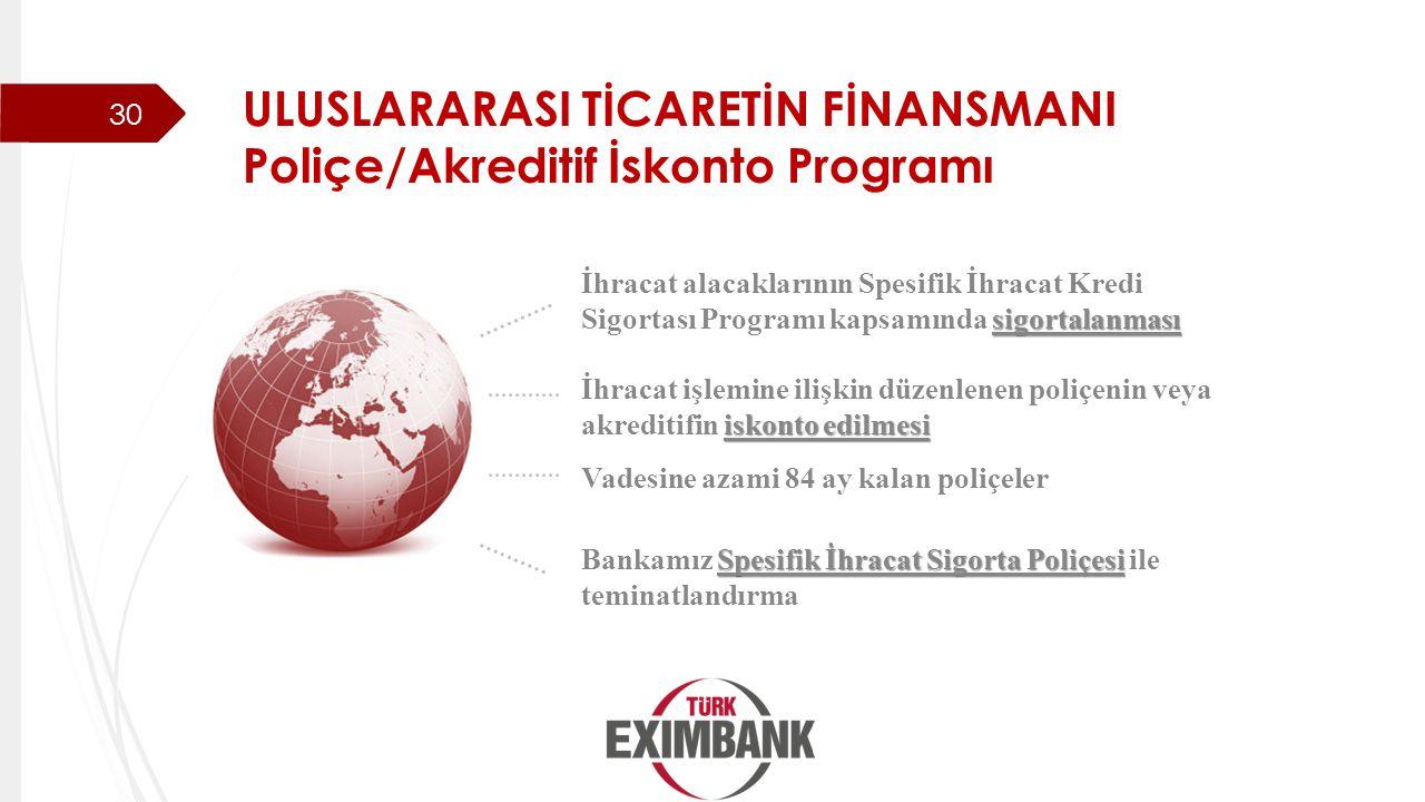 ULUSLARARASI TİCARETİN FİNANSMANI Poliçe/Akreditif İskonto Programı