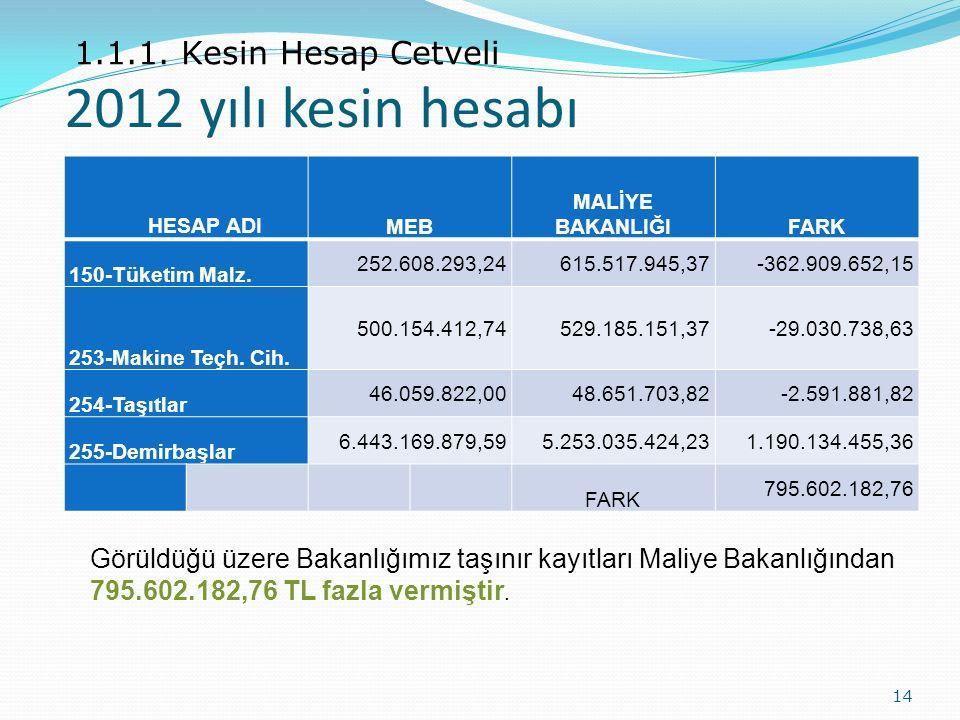 2012 yılı kesin hesabı 1.1.1. Kesin Hesap Cetveli HESAP ADI