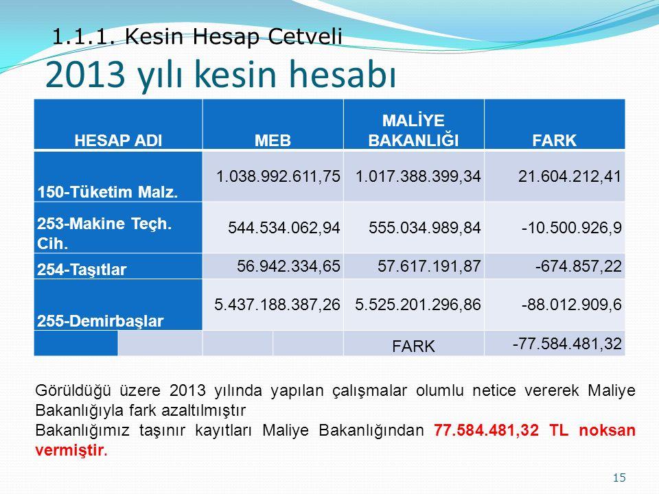 2013 yılı kesin hesabı 1.1.1. Kesin Hesap Cetveli HESAP ADI MEB