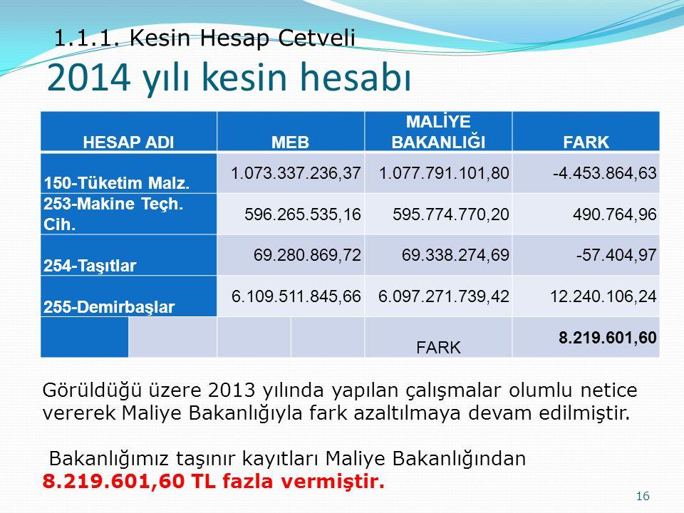 2014 yılı kesin hesabı 1.1.1. Kesin Hesap Cetveli