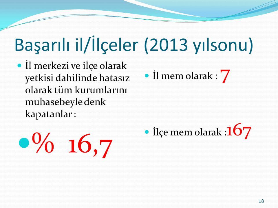 Başarılı il/İlçeler (2013 yılsonu)