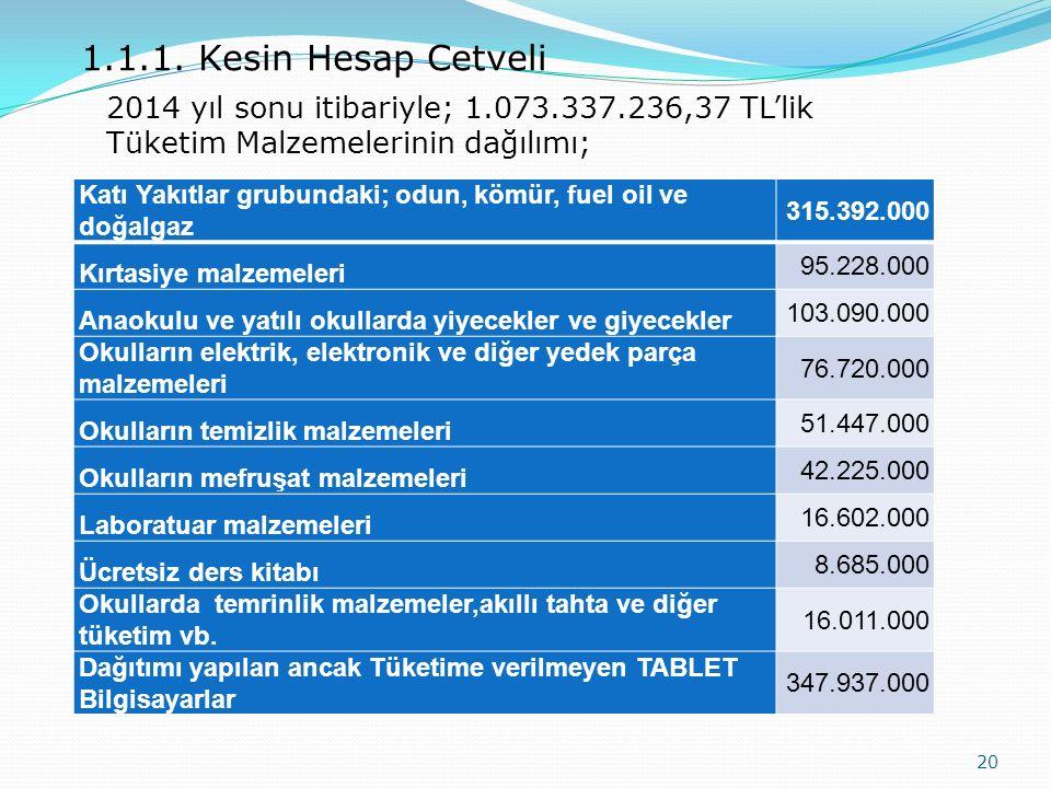 1.1.1. Kesin Hesap Cetveli 2014 yıl sonu itibariyle; 1.073.337.236,37 TL'lik Tüketim Malzemelerinin dağılımı;