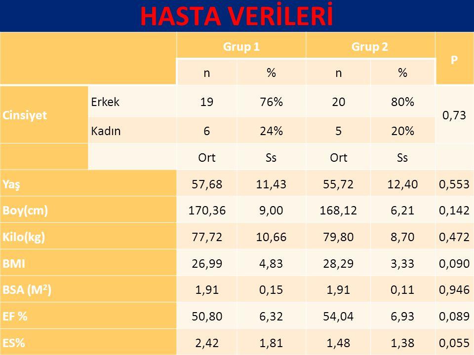 HASTA VERİLERİ Grup 1 Grup 2 P n % Cinsiyet Erkek 19 76% 20 80% 0,73