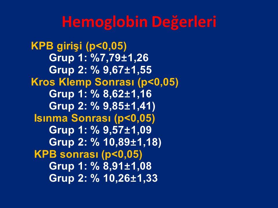 Hemoglobin Değerleri KPB girişi (p<0,05) Grup 1: %7,79±1,26