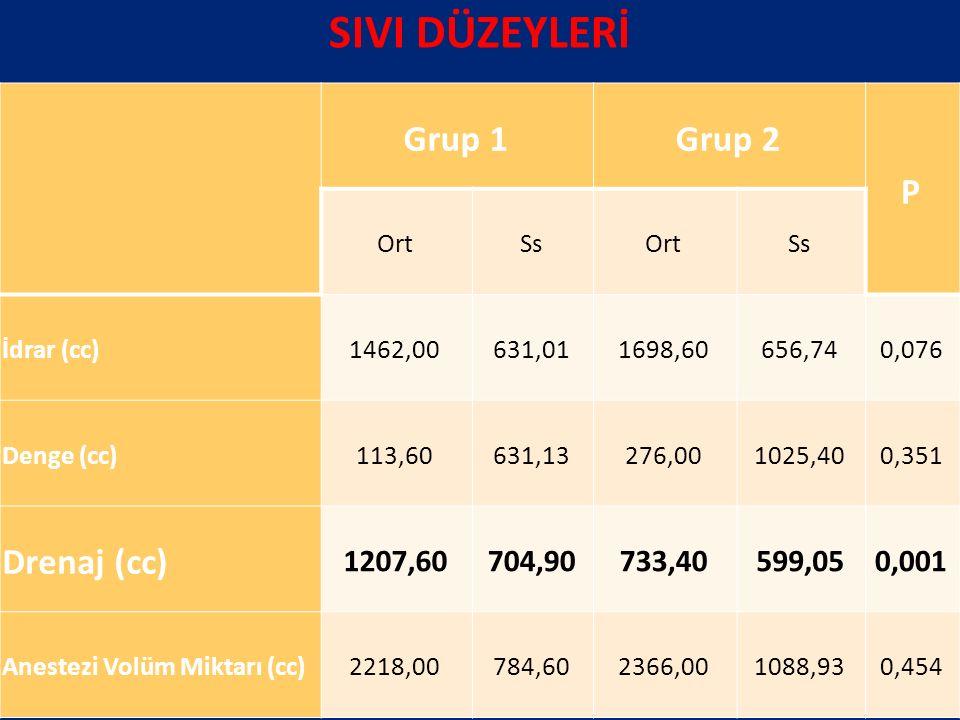 SIVI DÜZEYLERİ Grup 1 Grup 2 P Drenaj (cc) 1207,60 704,90 733,40