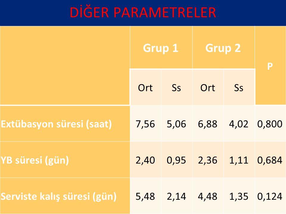 DİĞER PARAMETRELER Grup 1 Grup 2 P Ort Ss Extübasyon süresi (saat)