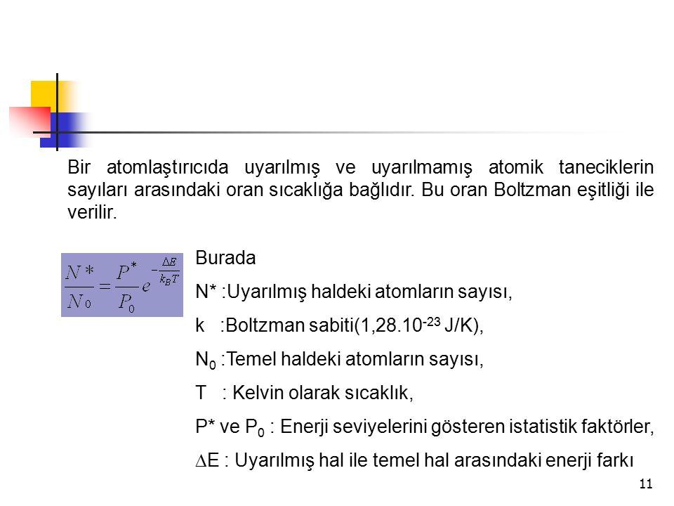 Bir atomlaştırıcıda uyarılmış ve uyarılmamış atomik taneciklerin sayıları arasındaki oran sıcaklığa bağlıdır. Bu oran Boltzman eşitliği ile verilir.