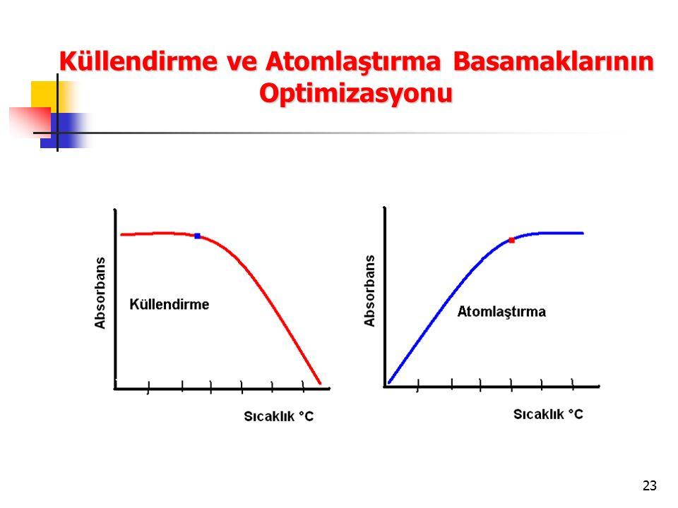 Küllendirme ve Atomlaştırma Basamaklarının Optimizasyonu