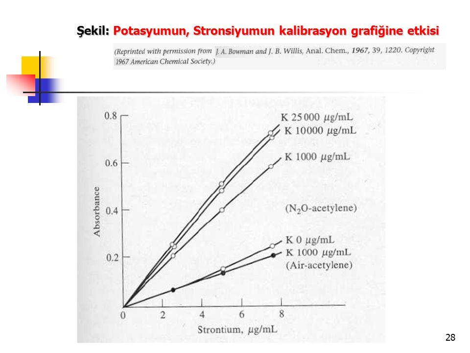 Şekil: Potasyumun, Stronsiyumun kalibrasyon grafiğine etkisi