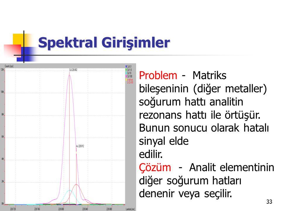 Spektral Girişimler