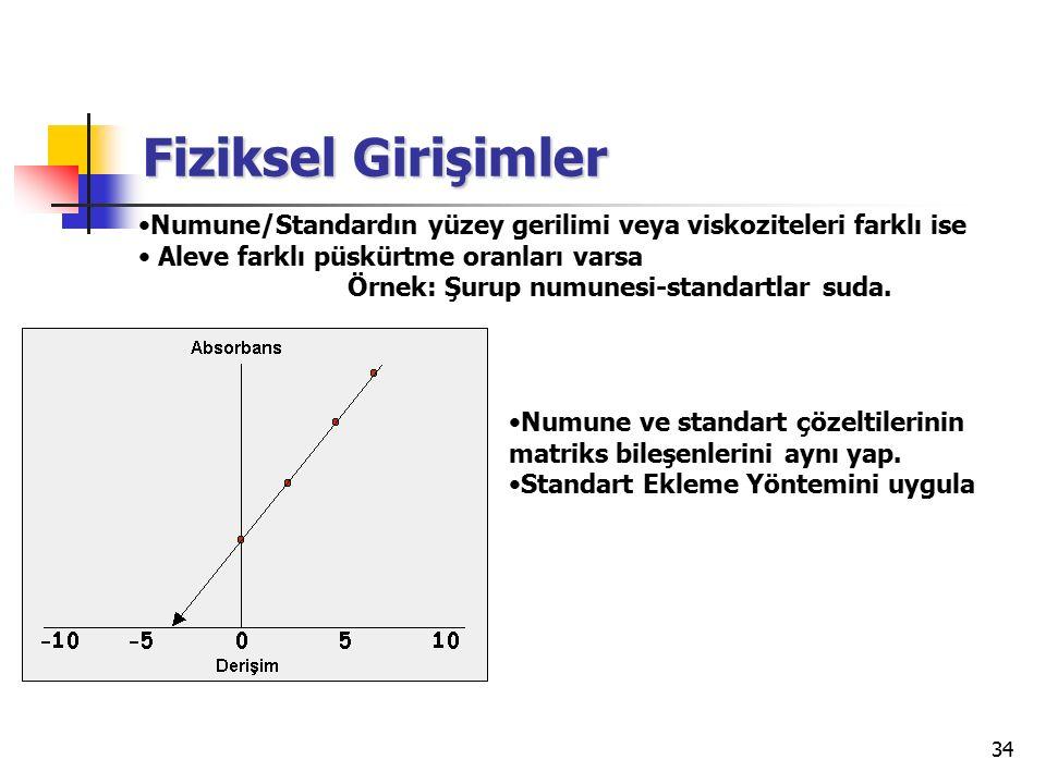 Fiziksel Girişimler Numune/Standardın yüzey gerilimi veya viskoziteleri farklı ise. Aleve farklı püskürtme oranları varsa.