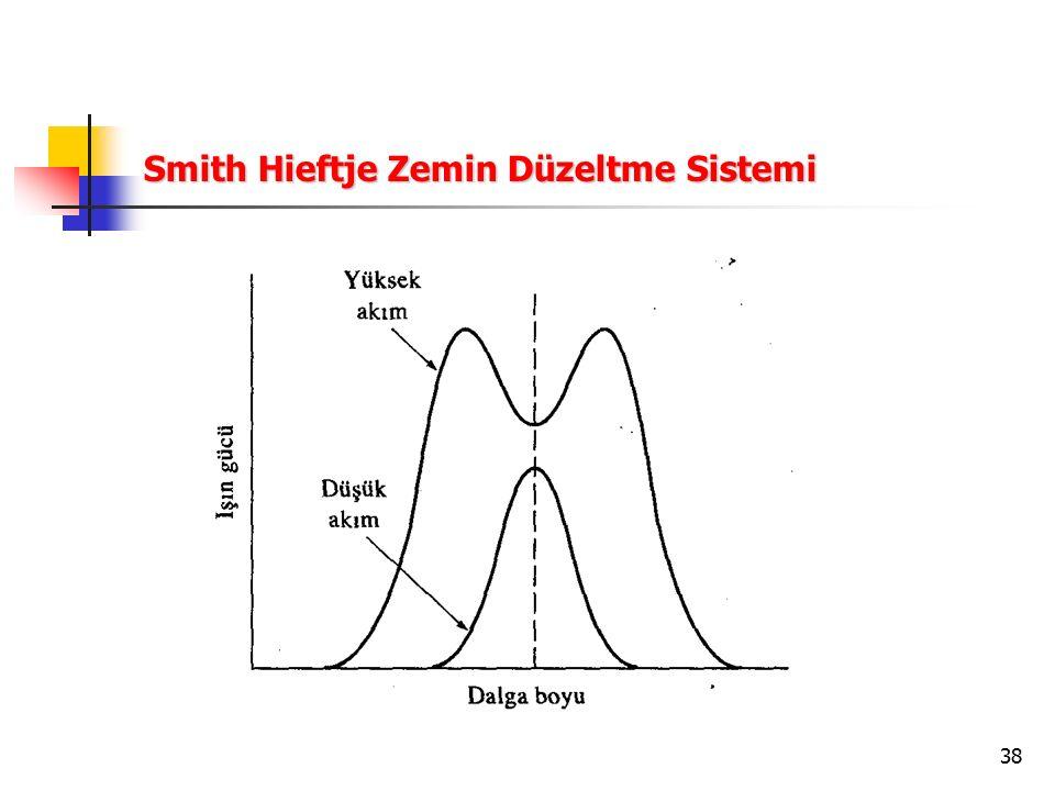 Smith Hieftje Zemin Düzeltme Sistemi