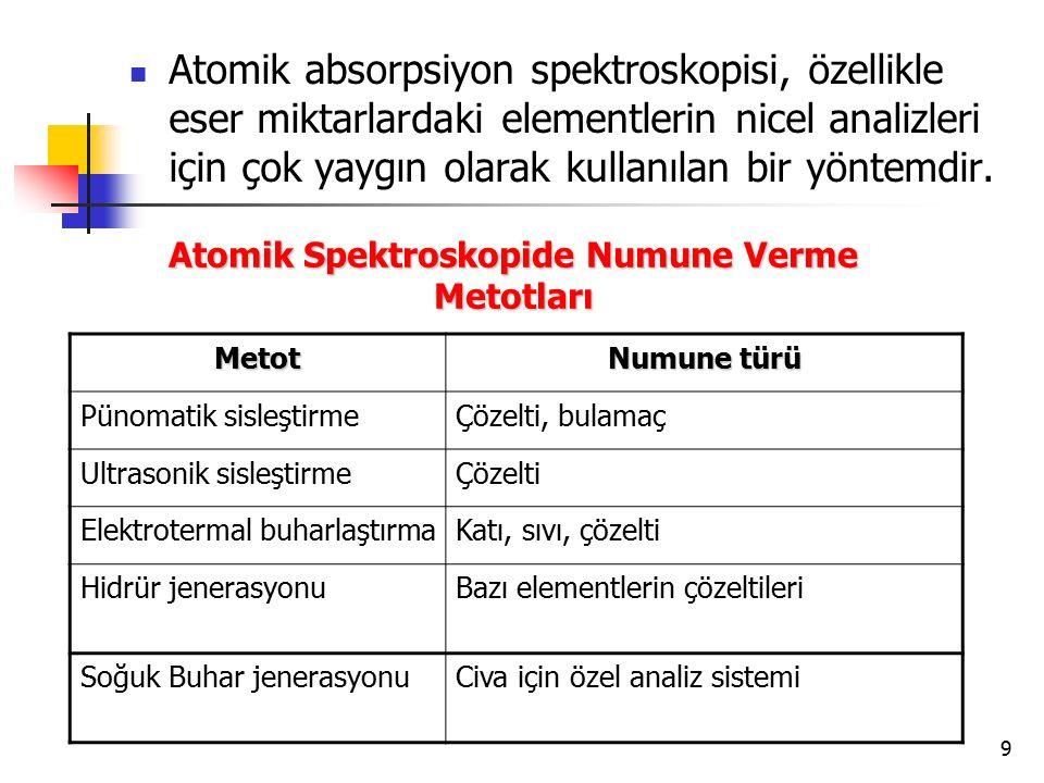 Atomik Spektroskopide Numune Verme Metotları