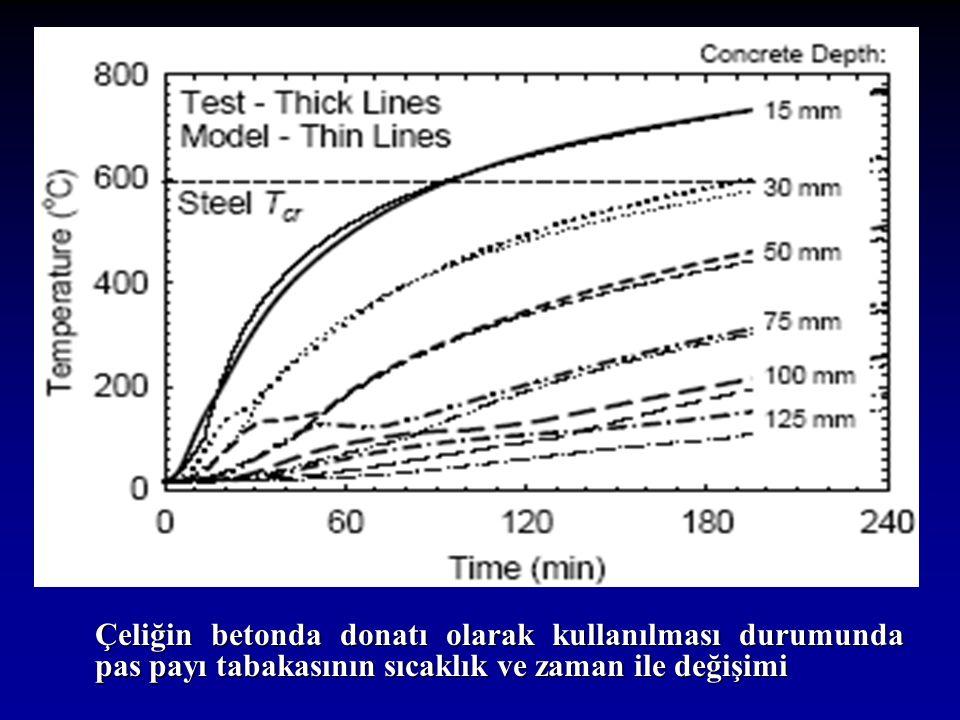 Çeliğin betonda donatı olarak kullanılması durumunda pas payı tabakasının sıcaklık ve zaman ile değişimi