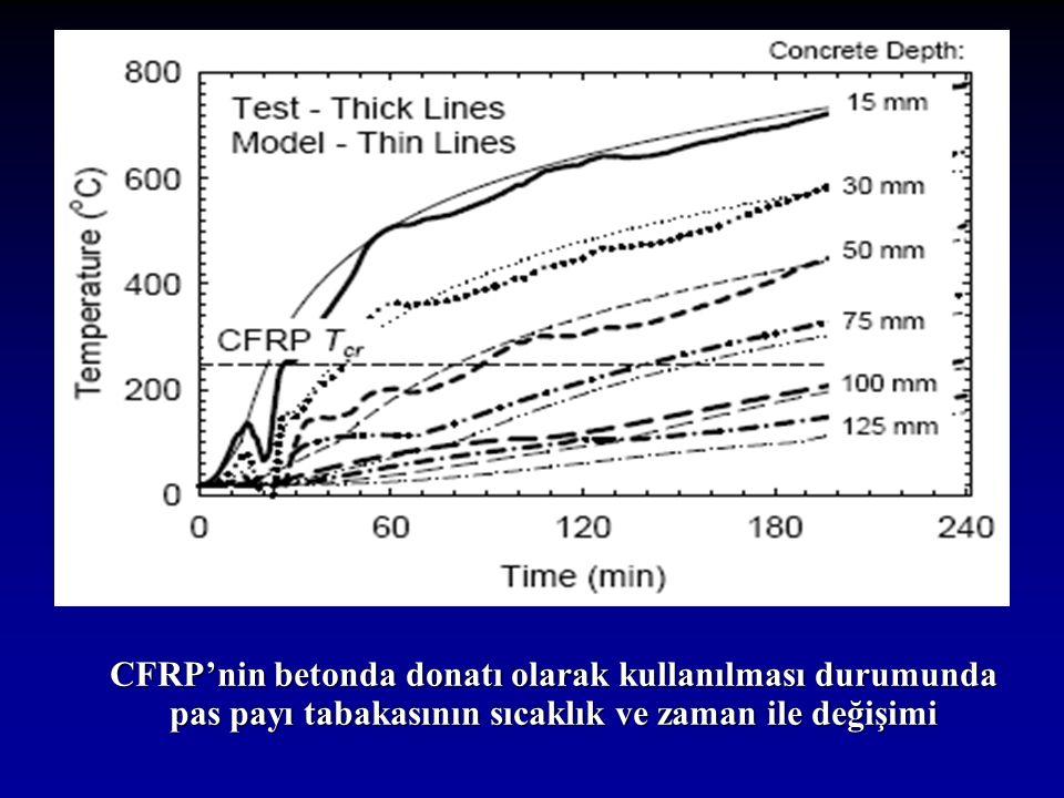 CFRP'nin betonda donatı olarak kullanılması durumunda pas payı tabakasının sıcaklık ve zaman ile değişimi