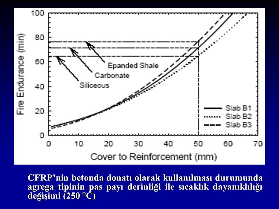 CFRP'nin betonda donatı olarak kullanılması durumunda agrega tipinin pas payı derinliği ile sıcaklık dayanıklılığı değişimi (250 °C)