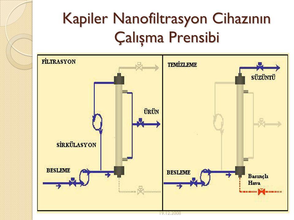 Kapiler Nanofiltrasyon Cihazının Çalışma Prensibi