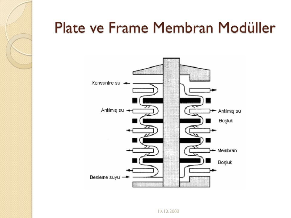 Plate ve Frame Membran Modüller