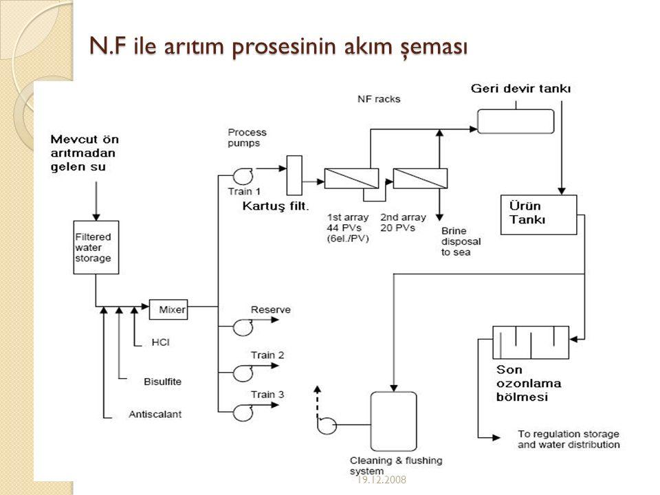N.F ile arıtım prosesinin akım şeması
