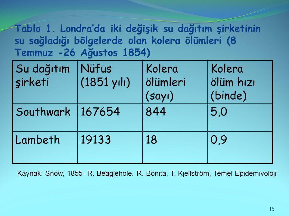 Kolera ölümleri (sayı) Kolera ölüm hızı (binde)