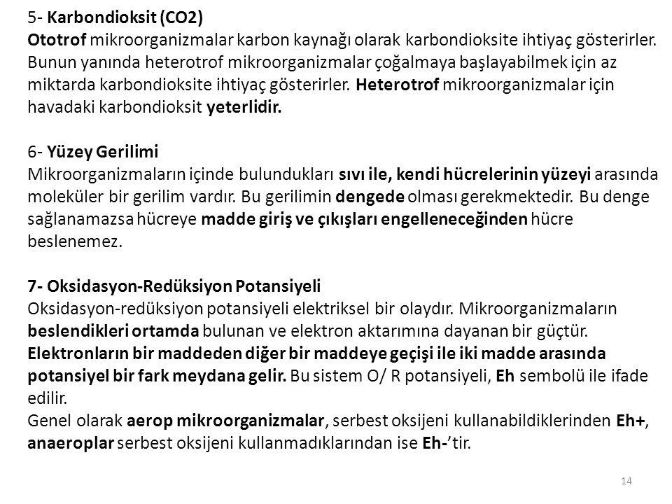 5- Karbondioksit (CO2)