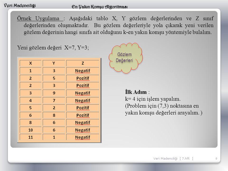(Problem için (7,3) noktasına en yakın komşu değerleri arayalım. )