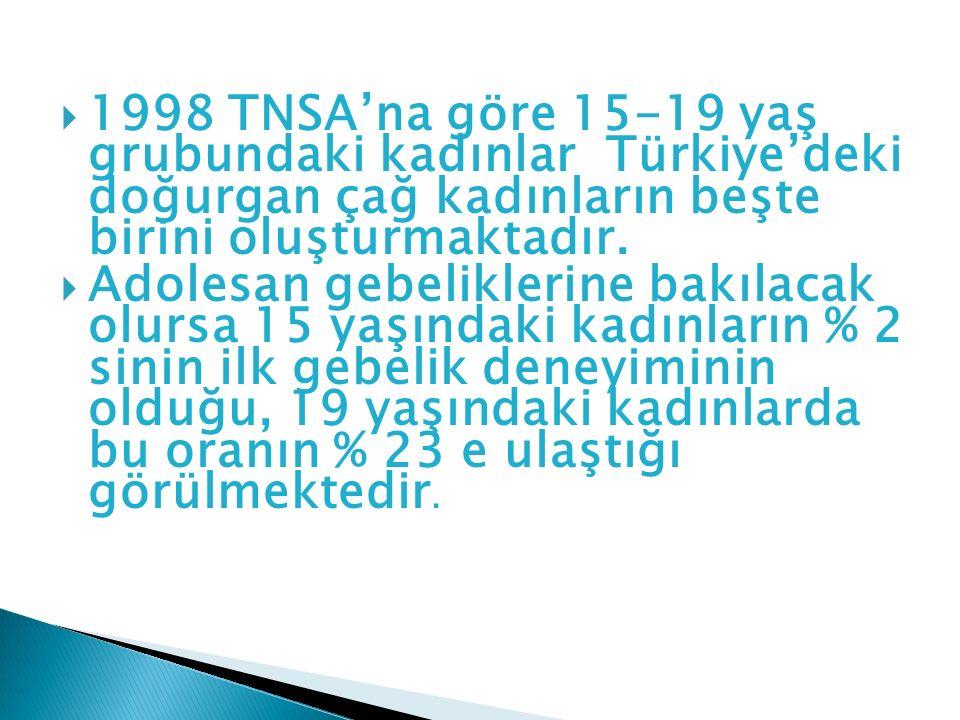 1998 TNSA'na göre 15-19 yaş grubundaki kadınlar Türkiye'deki doğurgan çağ kadınların beşte birini oluşturmaktadır.
