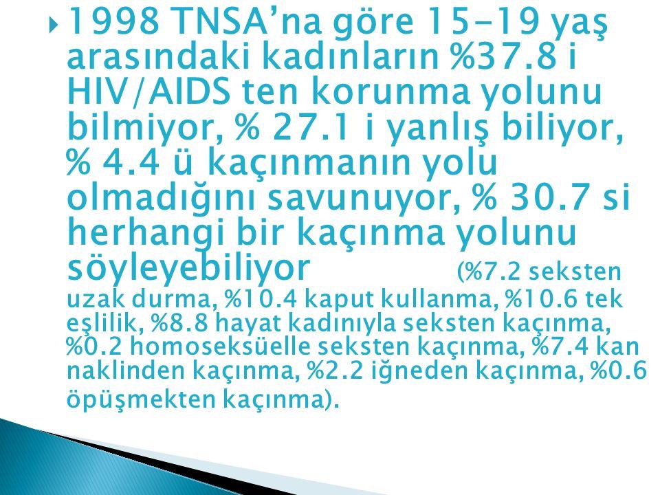 1998 TNSA'na göre 15-19 yaş arasındaki kadınların %37