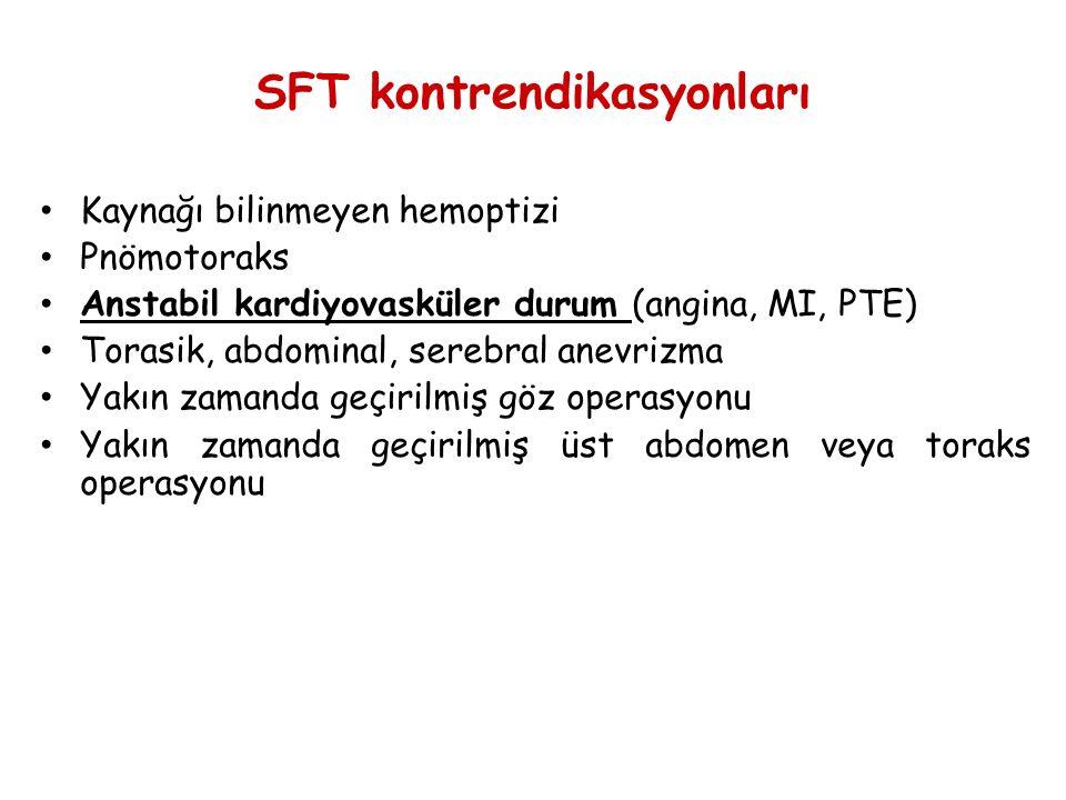 SFT kontrendikasyonları
