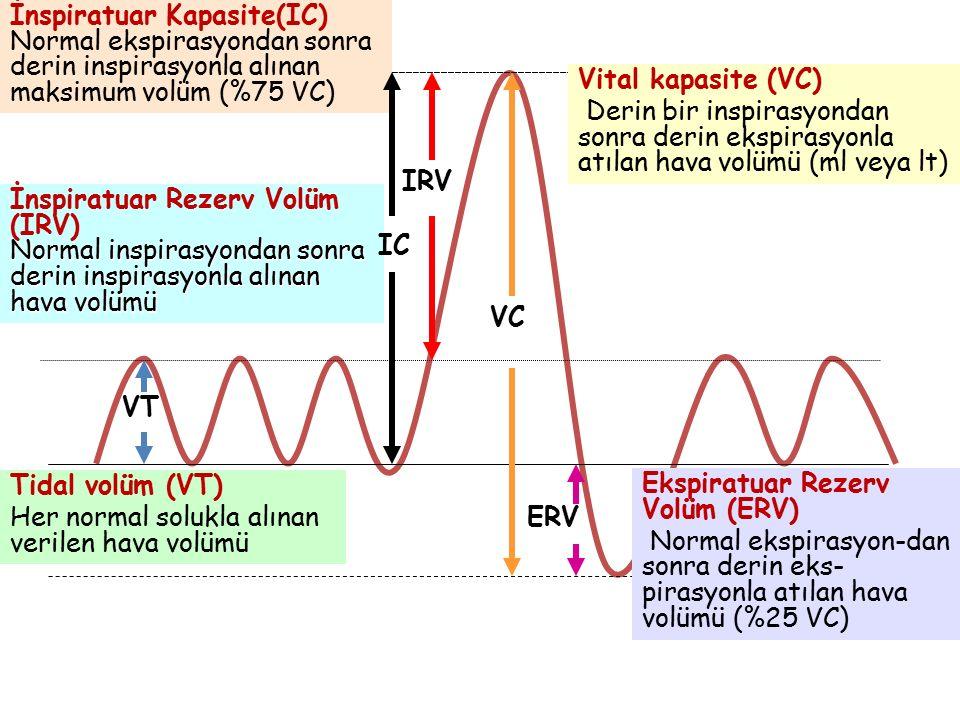 İnspiratuar Kapasite(IC) Normal ekspirasyondan sonra derin inspirasyonla alınan maksimum volüm (%75 VC)