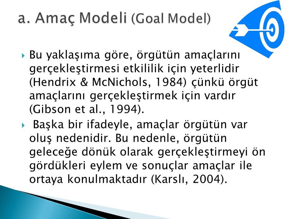 a. Amaç Modeli (Goal Model)