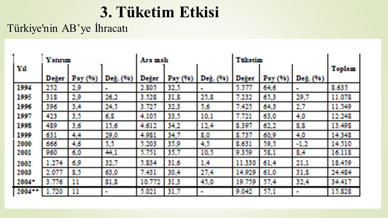 3. Tüketim Etkisi Türkiye nin AB'ye İhracatı