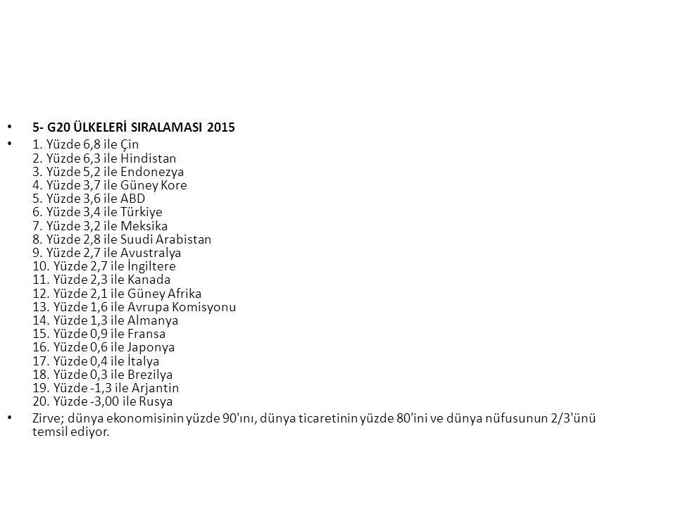 5- G20 ÜLKELERİ SIRALAMASI 2015