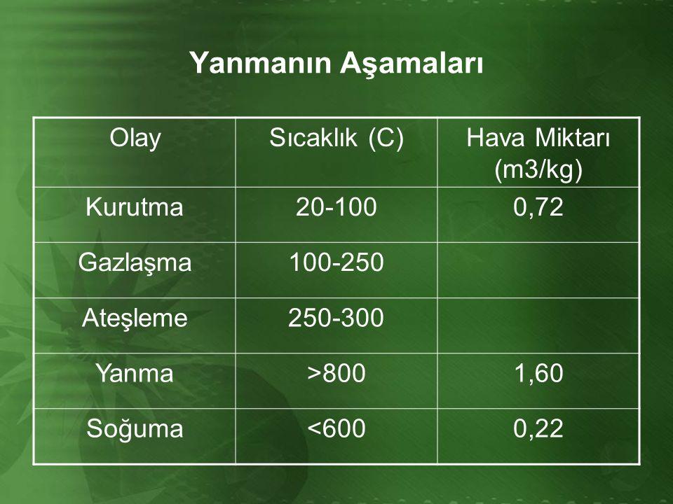 Yanmanın Aşamaları Olay Sıcaklık (C) Hava Miktarı (m3/kg) Kurutma