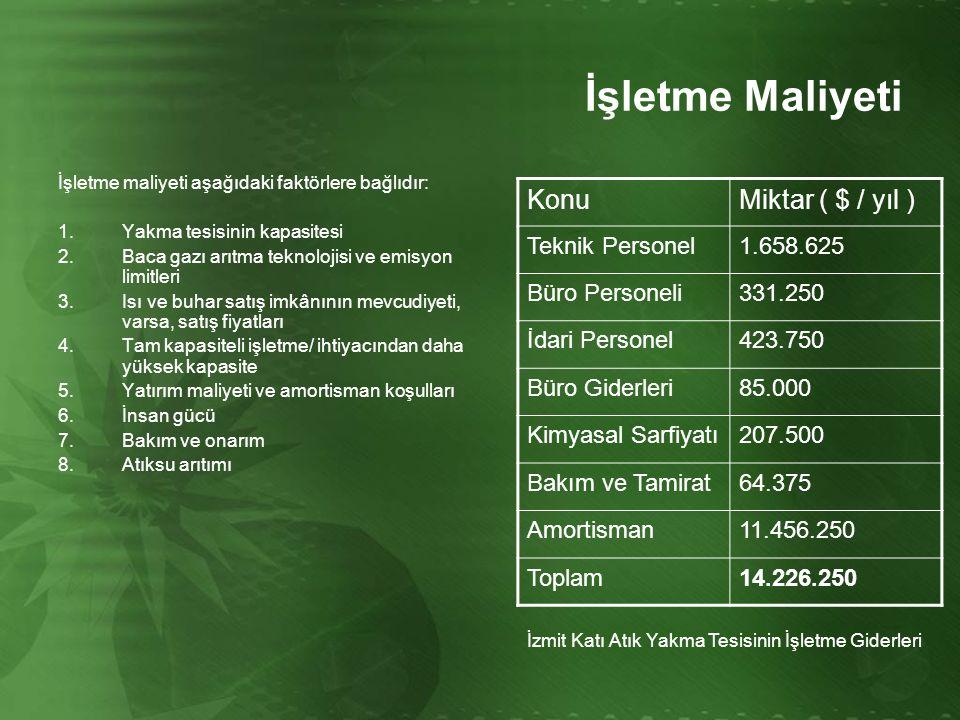 İşletme Maliyeti Konu Miktar ( $ / yıl ) Teknik Personel 1.658.625