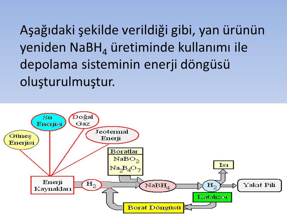 Aşağıdaki şekilde verildiği gibi, yan ürünün yeniden NaBH4 üretiminde kullanımı ile depolama sisteminin enerji döngüsü oluşturulmuştur.