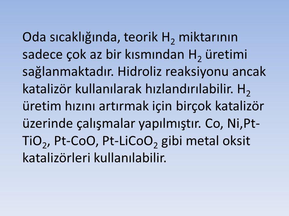 Oda sıcaklığında, teorik H2 miktarının sadece çok az bir kısmından H2 üretimi sağlanmaktadır. Hidroliz reaksiyonu ancak katalizör kullanılarak hızlandırılabilir. H2 üretim hızını artırmak için birçok katalizör üzerinde çalışmalar yapılmıştır. Co, Ni,Pt-TiO2, Pt-CoO, Pt-LiCoO2 gibi metal oksit katalizörleri kullanılabilir.