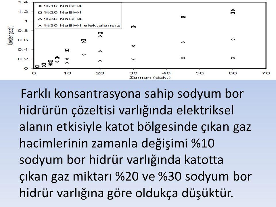 Farklı konsantrasyona sahip sodyum bor hidrürün çözeltisi varlığında elektriksel alanın etkisiyle katot bölgesinde çıkan gaz hacimlerinin zamanla değişimi %10 sodyum bor hidrür varlığında katotta çıkan gaz miktarı %20 ve %30 sodyum bor hidrür varlığına göre oldukça düşüktür.