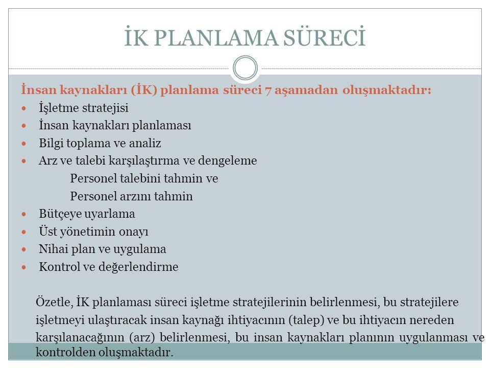 İK PLANLAMA SÜRECİ İnsan kaynakları (İK) planlama süreci 7 aşamadan oluşmaktadır: İşletme stratejisi.