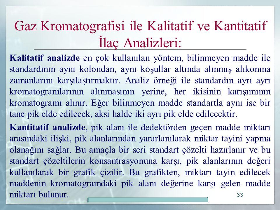 Gaz Kromatografisi ile Kalitatif ve Kantitatif İlaç Analizleri: