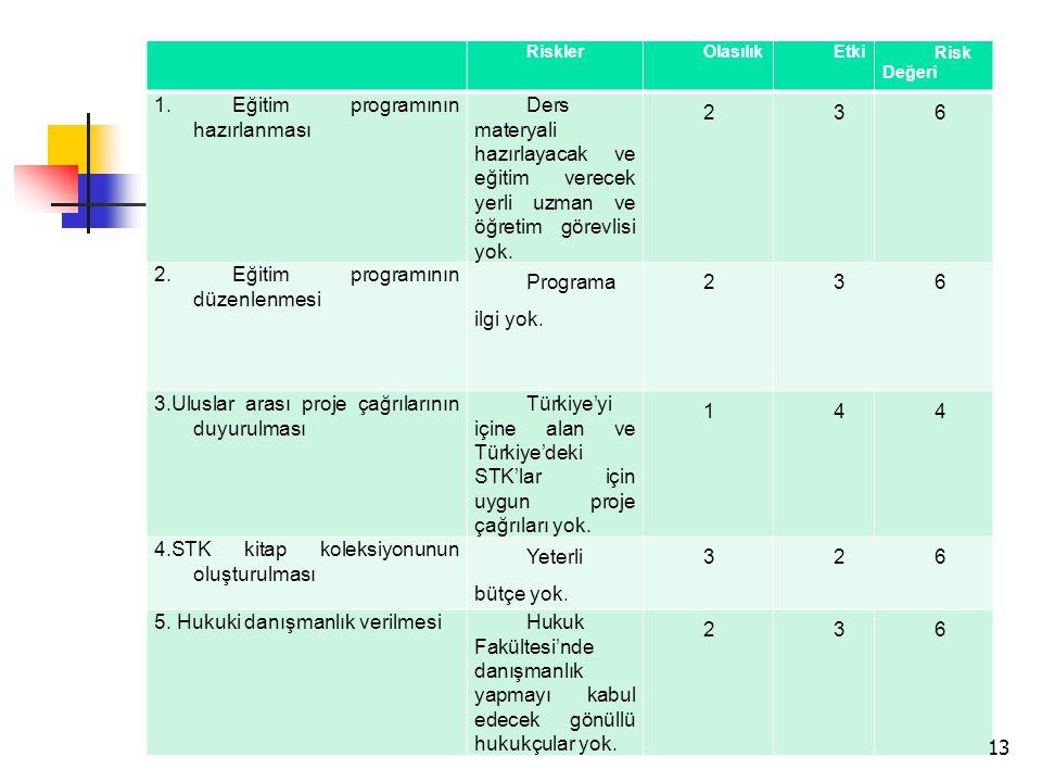1. Eğitim programının hazırlanması