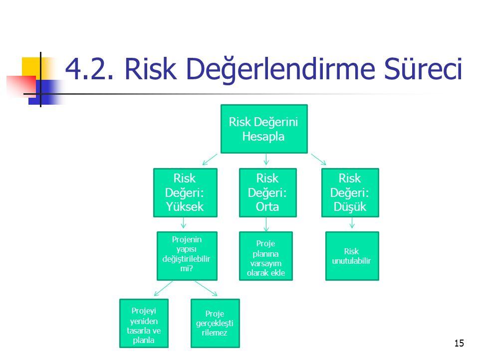 4.2. Risk Değerlendirme Süreci