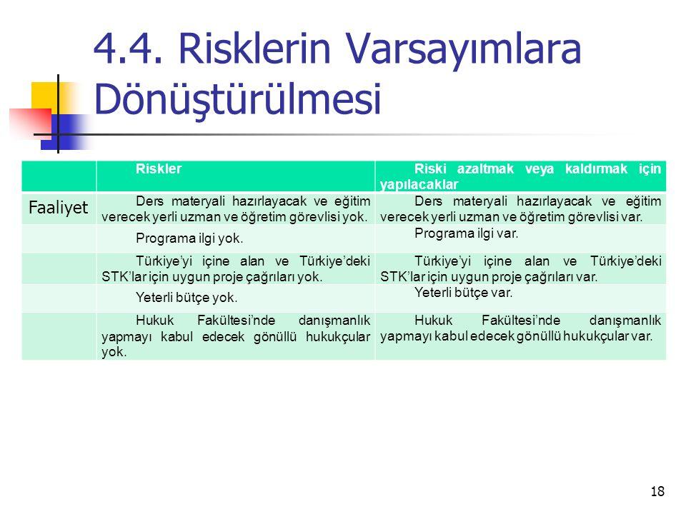 4.4. Risklerin Varsayımlara Dönüştürülmesi